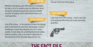Infographic: The History Of Stainless Steel